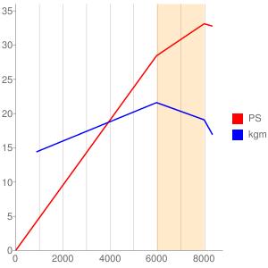 K509型エンジンの簡易性能曲線図