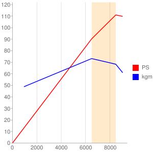 ZR900BE型エンジンの簡易性能曲線図