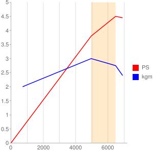 A199型エンジンの簡易性能曲線図