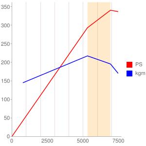 3Lのエンジン性能曲線図もどき