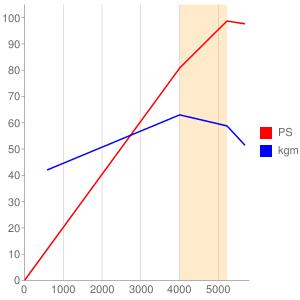 2ZRのエンジン性能曲線図もどき