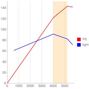 Sのエンジン性能曲線図もどき