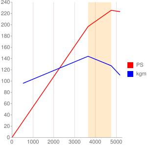9Eのエンジン性能曲線図もどき