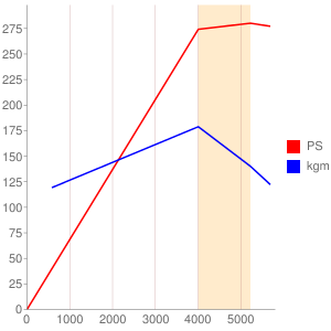 1GZのエンジン性能曲線図もどき