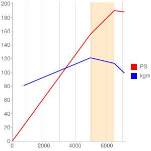 KLのエンジン性能曲線図もどき