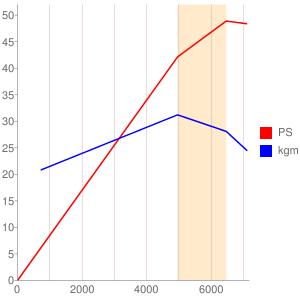 3B20のエンジン性能曲線図もどき