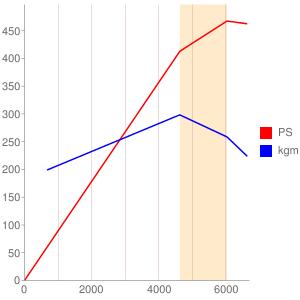 LT1のエンジン性能曲線図もどき
