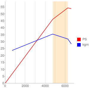 RC88E型エンジンの簡易性能曲線図