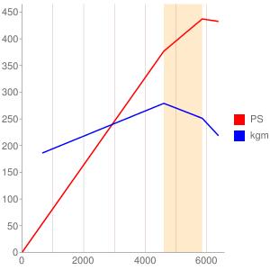 6Fのエンジン性能曲線図もどき