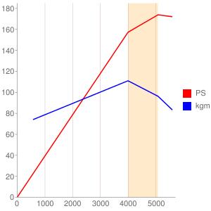 Rのエンジン性能曲線図もどき