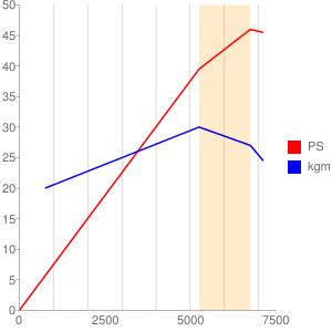 J417E型エンジンの簡易性能曲線図