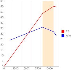 K510型エンジンの簡易性能曲線図