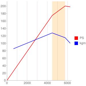 SIのエンジン性能曲線図もどき
