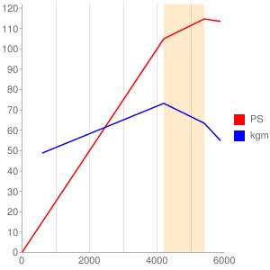 B18のエンジン性能曲線図もどき