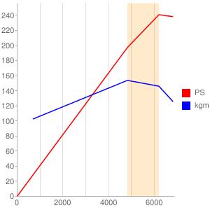936Aのエンジン性能曲線図もどき