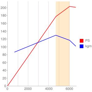 AJのエンジン性能曲線図もどき