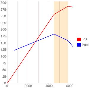 M60B40のエンジン性能曲線図もどき