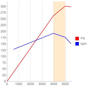 5Bのエンジン性能曲線図もどき