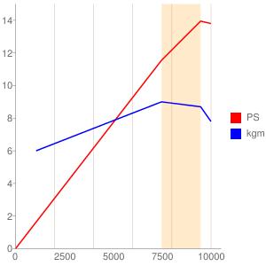 F433型エンジンの簡易性能曲線図