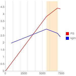 A405型エンジンの簡易性能曲線図