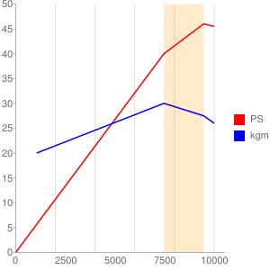 NC47E型エンジンの簡易性能曲線図