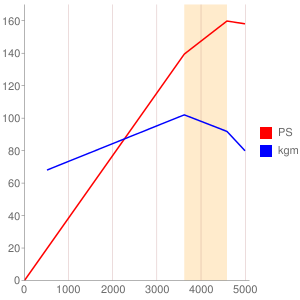 3Fのエンジン性能曲線図もどき