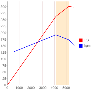 M70B50のエンジン性能曲線図もどき