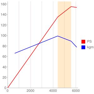 KA24のエンジン性能曲線図もどき