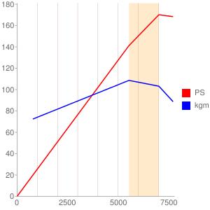 KFのエンジン性能曲線図もどき