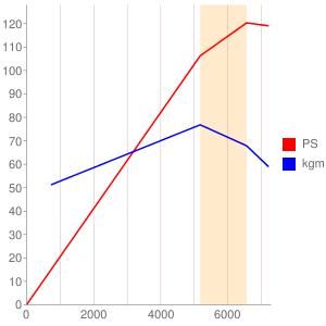 NFのエンジン性能曲線図もどき