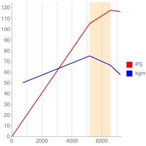 TU5J4/Lのエンジン性能曲線図もどき