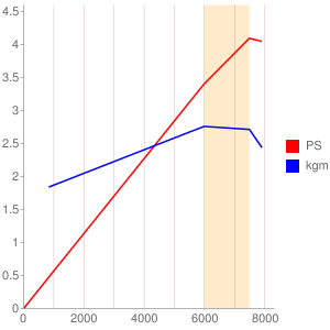A302E型エンジンの簡易性能曲線図