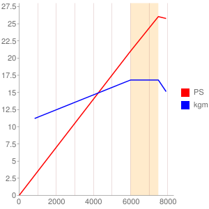 J441型エンジンの簡易性能曲線図