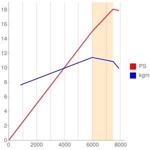 G328E型エンジンの簡易性能曲線図