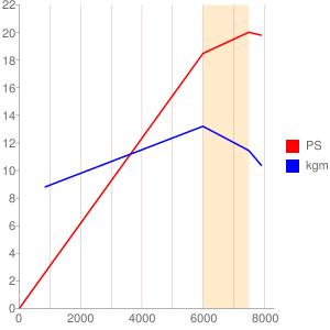 J438型エンジンの簡易性能曲線図