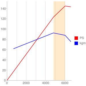 ABFのエンジン性能曲線図もどき