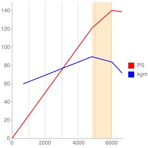 1VZのエンジン性能曲線図もどき
