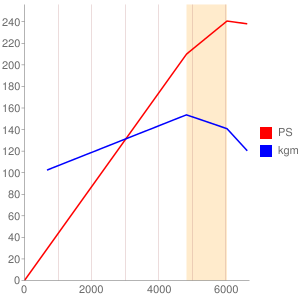 EG33のエンジン性能曲線図もどき