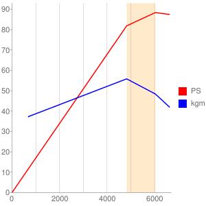3Eのエンジン性能曲線図もどき