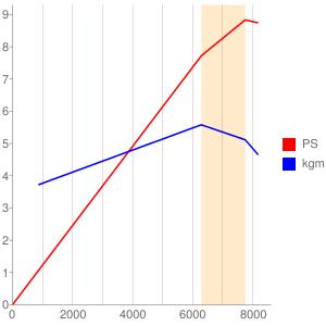 AE54型エンジンの簡易性能曲線図