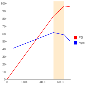 4Eのエンジン性能曲線図もどき