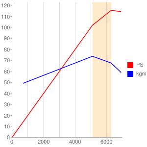 D16のエンジン性能曲線図もどき