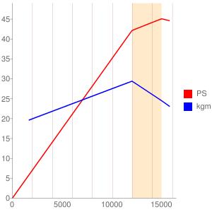 MC14E型エンジンの簡易性能曲線図