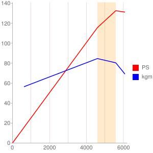466のエンジン性能曲線図もどき