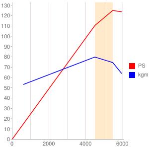 FSのエンジン性能曲線図もどき