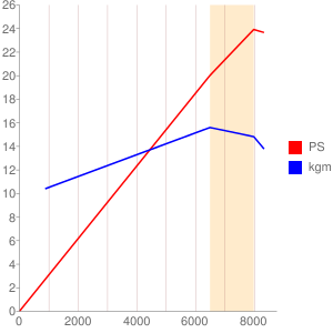 J517型エンジンの簡易性能曲線図