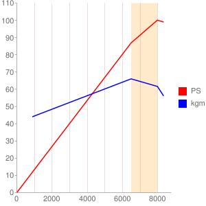 V719型エンジンの簡易性能曲線図