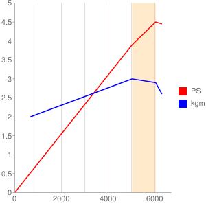 A185型エンジンの簡易性能曲線図