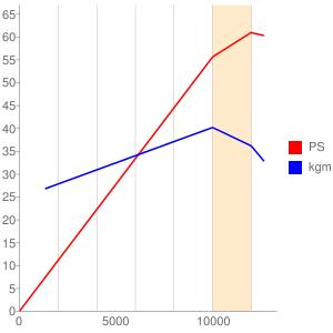 K719型エンジンの簡易性能曲線図