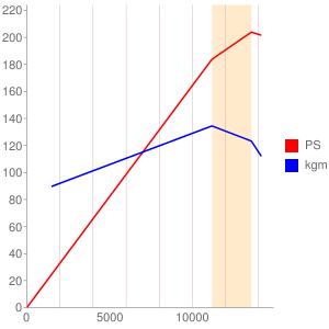 ZXT00JE型エンジンの簡易性能曲線図